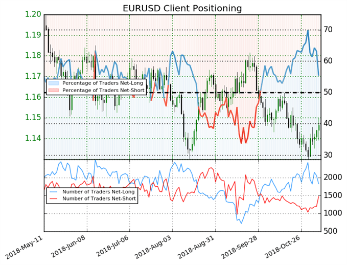 EURUSD sentiment chart after US mid-term elections.