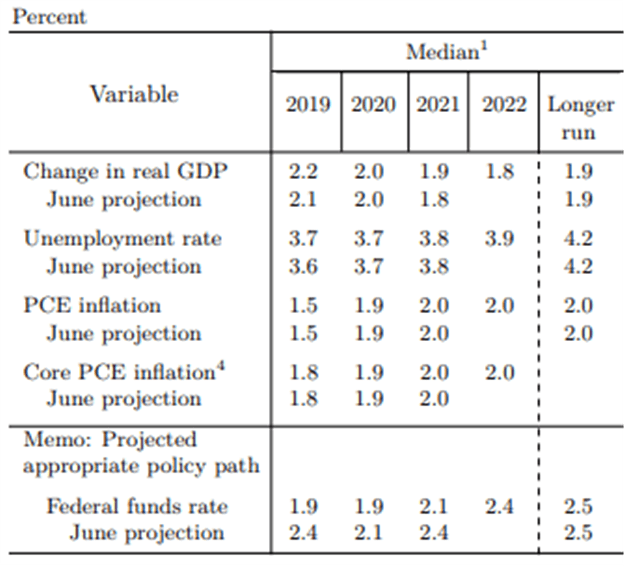 Chart of Federal Reserve Summary of Economic Projections and US Dollar Outlook