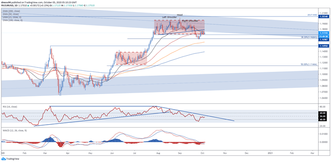 Курсы EUR/USD подвержены второй волне Covid-19 и снижению инфляции