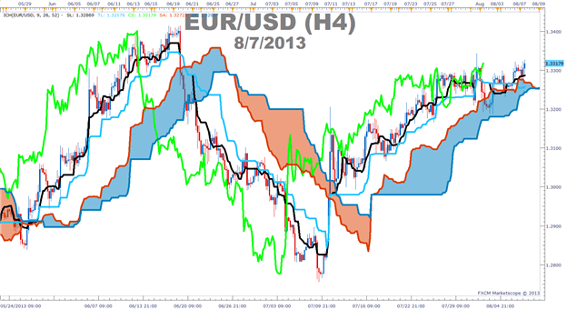 How to use Ichimoku as a stand-alone trading strategy in EURUSD.