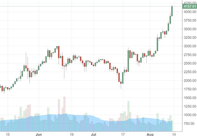 Bitcoin: 4000 US- Dollar geknackt