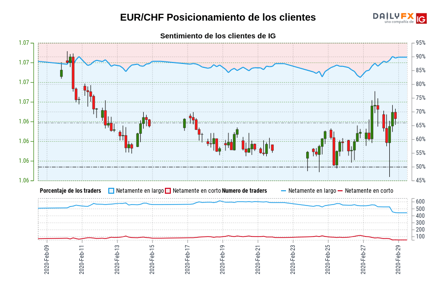 Sentimiento (EUR/CHF): Los clientes de IG mantienen su mayor nivel de posiciones largas netas en EUR/CHF desde feb. 10 cuando la cotización se ubicaba en 1,07.