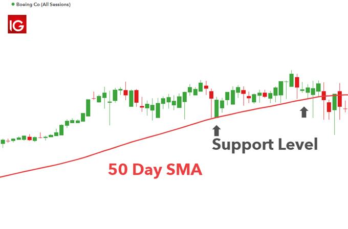 Biểu đồ giá Boeing với SMA 50 ngày