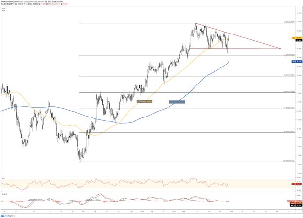 AUD/JPY chart triangle