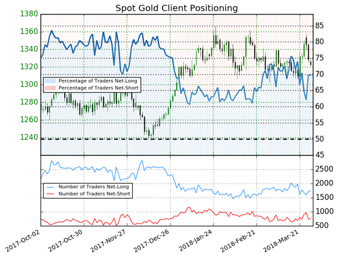 Traders May Dump Gold According to Sentiment