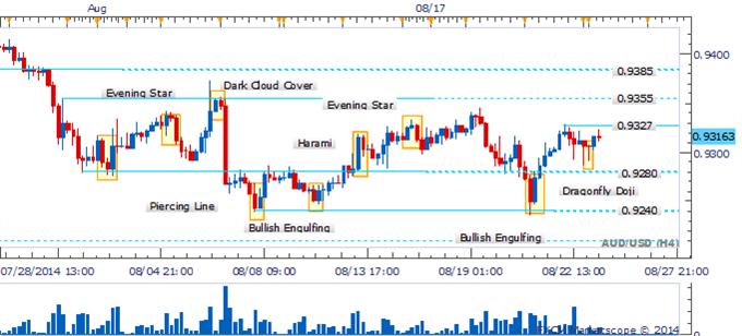 El AUD/USD se recupera con cautela tras el paso de una vela martillo