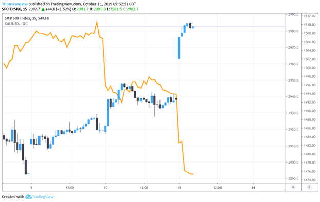 SPX with Gold 15-Min Chart