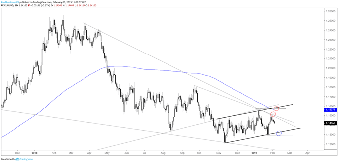 EUR/USD daily chart, t-lines keeping lid on price