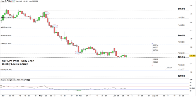 GBPJPY price daily chart 10-06-19 Zoomed in