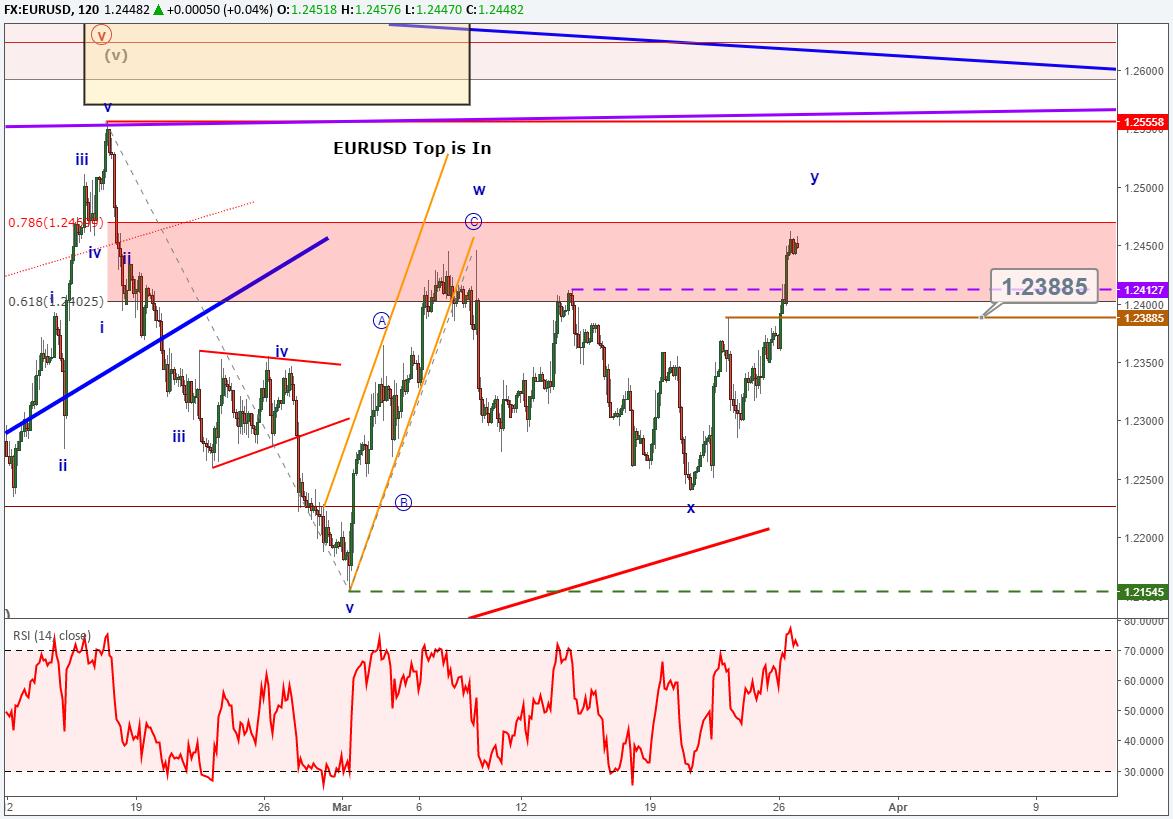 Dow jones correction just beginning usdjpy near channel support