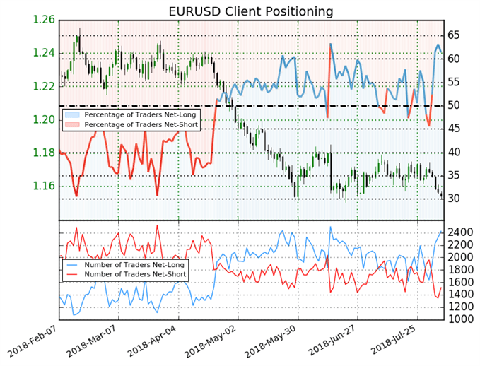 EUR/USD: Prices May Fall as Traders Increase Net-Long Positions