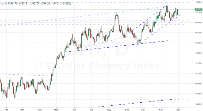 DXY DOLLAR INDEX DAILY CHART