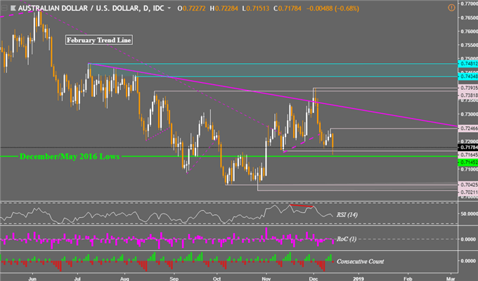AUD Prices May Fall Into 2019, AUD/CAD at Risk to Reversal Pattern