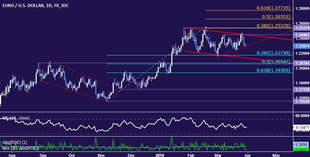 التحليل الفني لأسعار اليورو مقابل الدولار الأمريكي EUR/USD: هل تستمر أسعار اليورو في اتجاه الهبوط؟