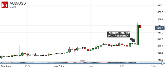 Australian Dollar Vs US Dollar, 5-Minute Chart
