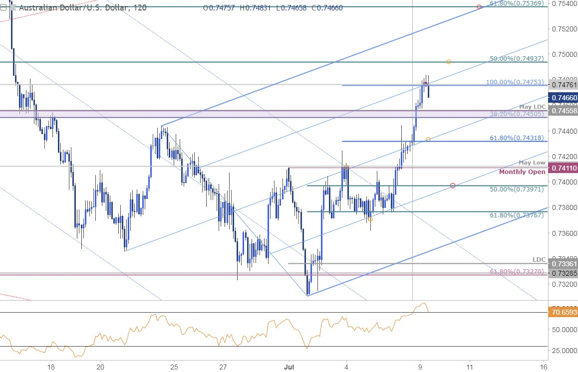 AUD/USD Technical Outlook: Trading the Aussie Price Recovery