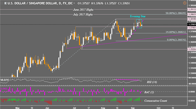 USD/SGD May Fall on Daily Chart as USD/MYR & USD/PHP Prices Rise