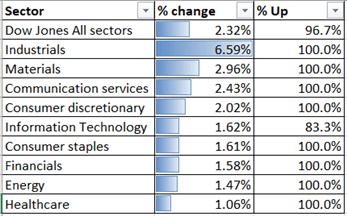 Dow Jones to Lead Asia's Rebound, Nikkei 225 Eyes Resistance