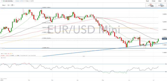 EUR/USD Weekly Technical Forecast: Euro Recovery Gathers Pace