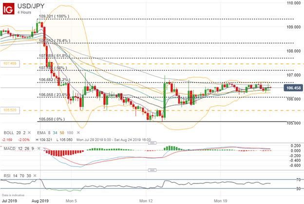 Spot USDJPY Price Chart Technical Analysis