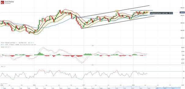 Gold (XAU/USD): Seitwärtsphase bleibt übergeordnet stabil