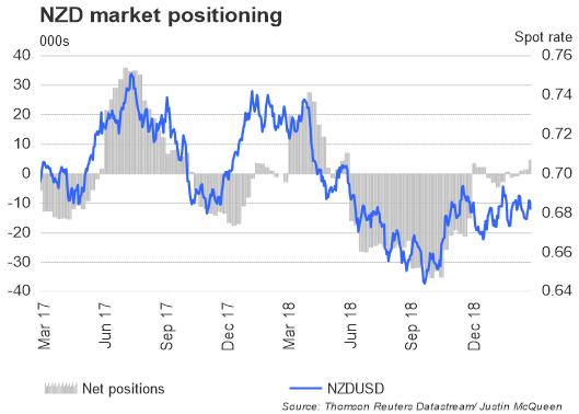 الدولار النيوزلندي مقابل الدولار الأمريكي
