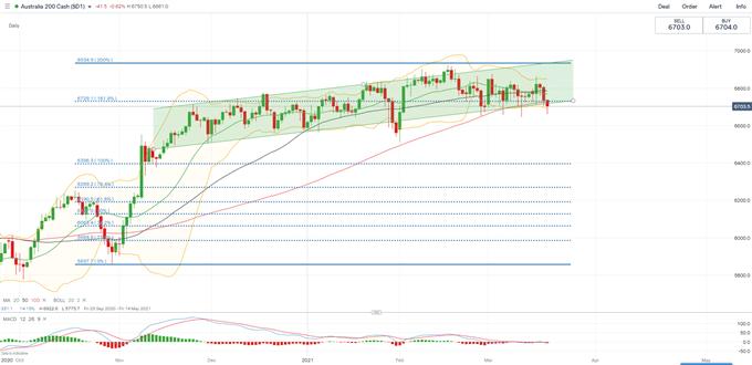 Dow Jones Mundur di Tengah Penurunan Teknologi dan Minyak, Akankah Hang Seng dan ASX 200 Jatuh?