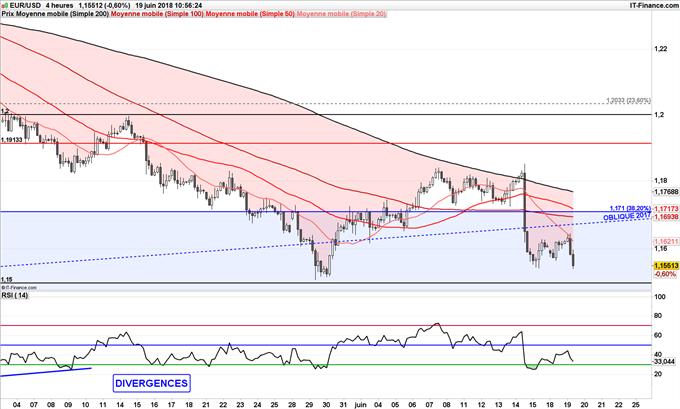 EUR/USD en baisse jusqu'à 1,15$