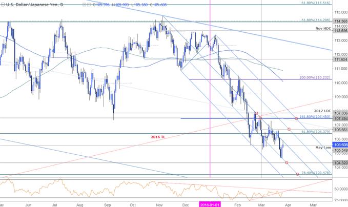 USD/JPY Price Chart - Daily Timeframe