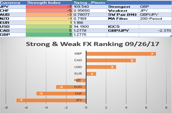 USD Climbs Up Strong Weak Index Ranking, JPY Remains a Punching Bag