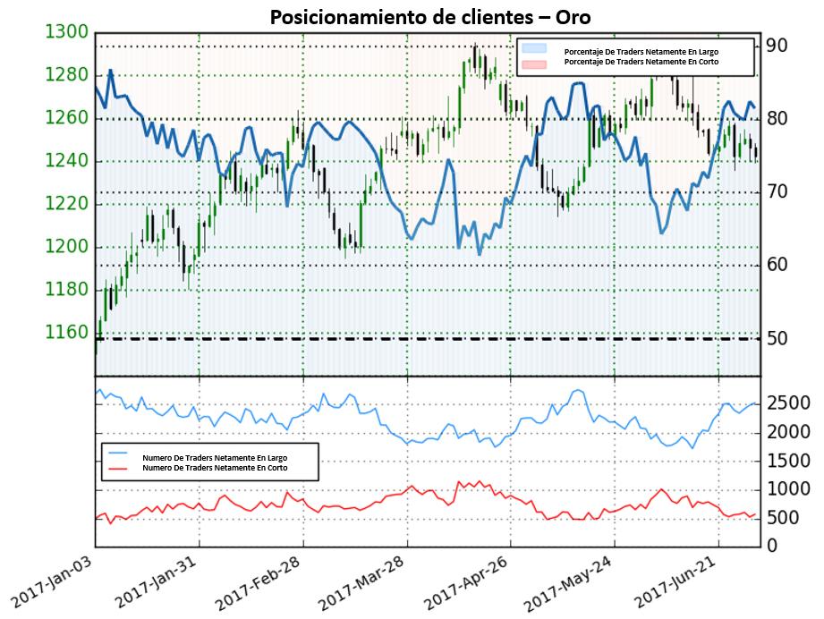 Posicionamiento: Oro, Plata, S&P 500; Sin ofrecer señales claras