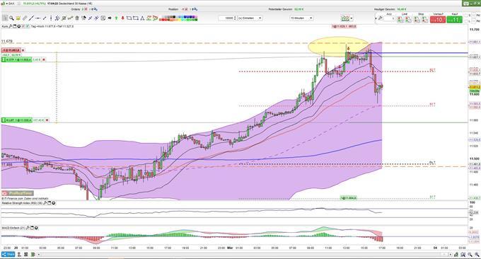 Optionen handeln: Einfluss der impliziten Volatilität auf den Optionspreis