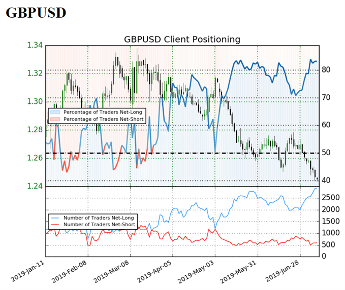 Image of IG client sentiment for gbpusd
