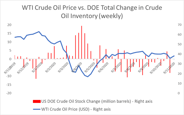 I prezzi del greggio camminano inarrestabile sulla vittoria di Biden, USD in calo