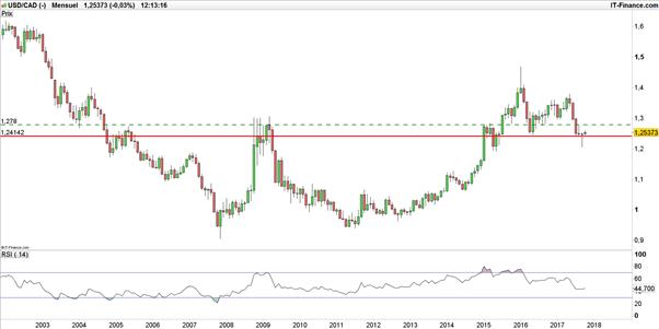 USD/CAD - WTI : la faiblesse du pétrole fait plonger le dollar canadien
