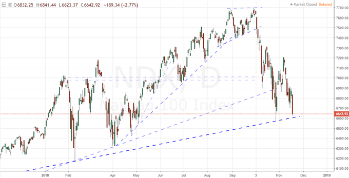 US Equities Slide in Defiance of Holiday Expectations, Be Wary of EURUSD's Break