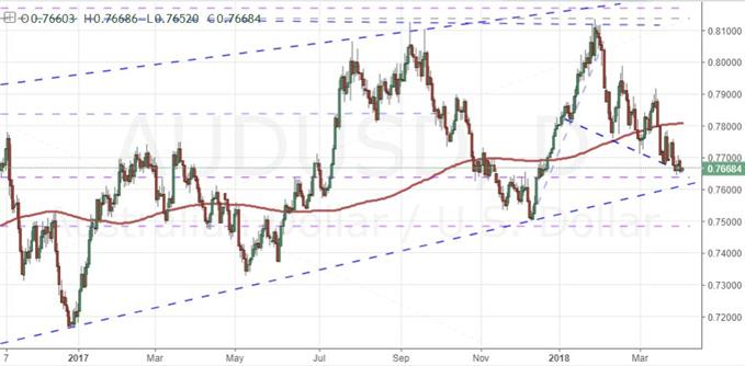 Daily AUD/USD Chart