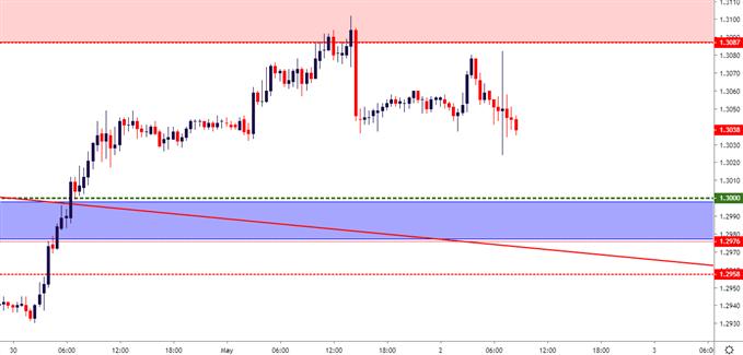 gbpusd gbp/usd 30 minute price chart