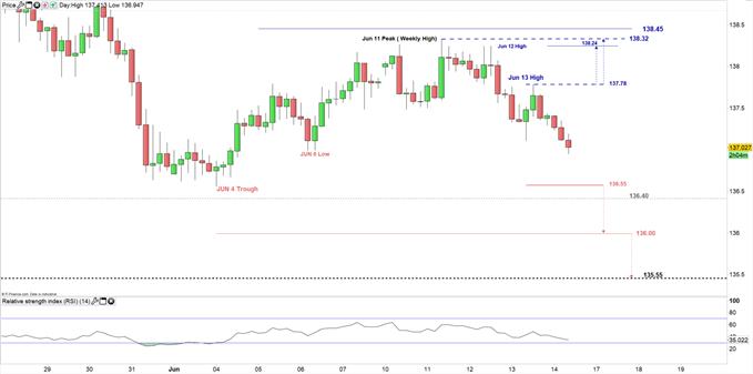 GBP/JPY price 4hour chart 14-06-19