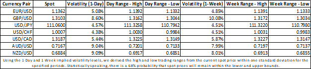 EURUSD, GBPUSD, USDJPY, USDCHF, USDCAD, AUDUSD, NZDUSD Forex Implied Volatility Table