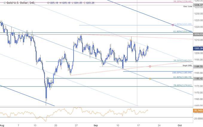 Gold Price Chart - 240min