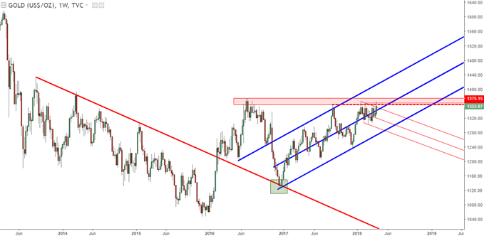 gold prices weekly chart