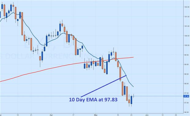 US Dollar Trends Lower Ahead of FOMC Minutes (Webinar)