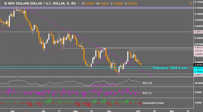 Stocks, FX Risk Averse Despite Italy News. NZD/USD Decline Done?