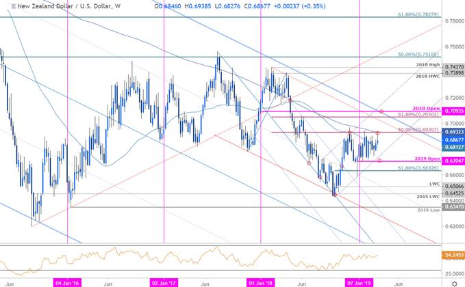 NZD/USD Price Chart - New Zealand Dollar vs US Dollar Weekly