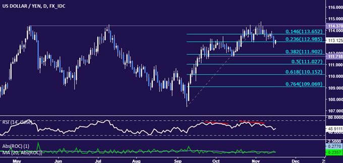 USD/JPY Strategy: Triple Top Looks to Be Set Below 115.00 Figure