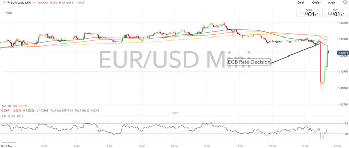 EURUSD Drops as ECB Announce TLTROs and Alters Rate Guidance