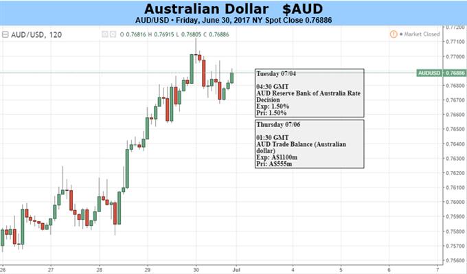 Australian Dollar Bulls' Hawkish RBA Bet May Not Pay Out