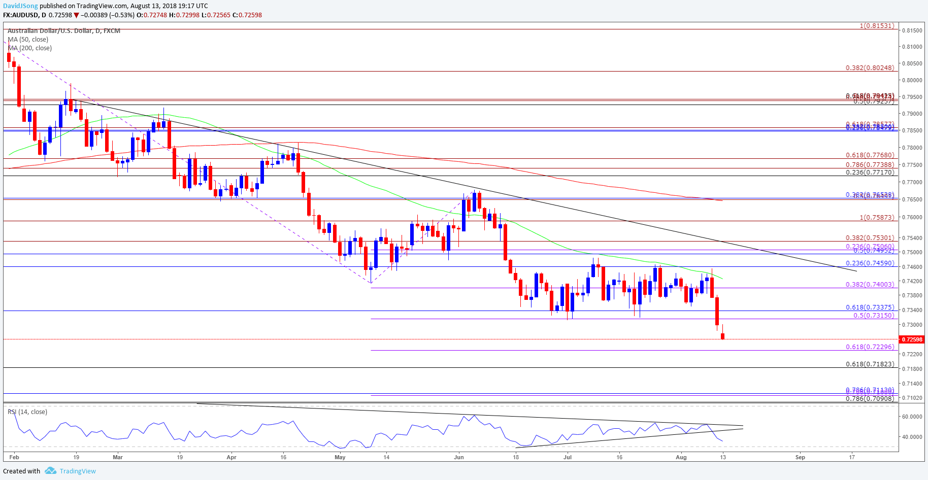 Aud Usd Daily Chart