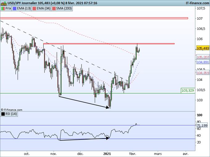 Morning Meeting Forex : Le dollar interrompt sa reprise haussière, USD/JPY, un obstacle sur 105,80